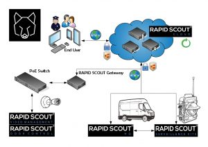 Rapid Scout products overview